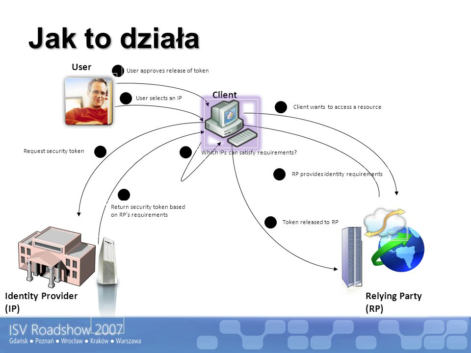 Jak to działa Identity Provider (IP) Relying Party (RP) Client Client wants to access a resource RP provides identity requirements 1 2 User 3 Which IP
