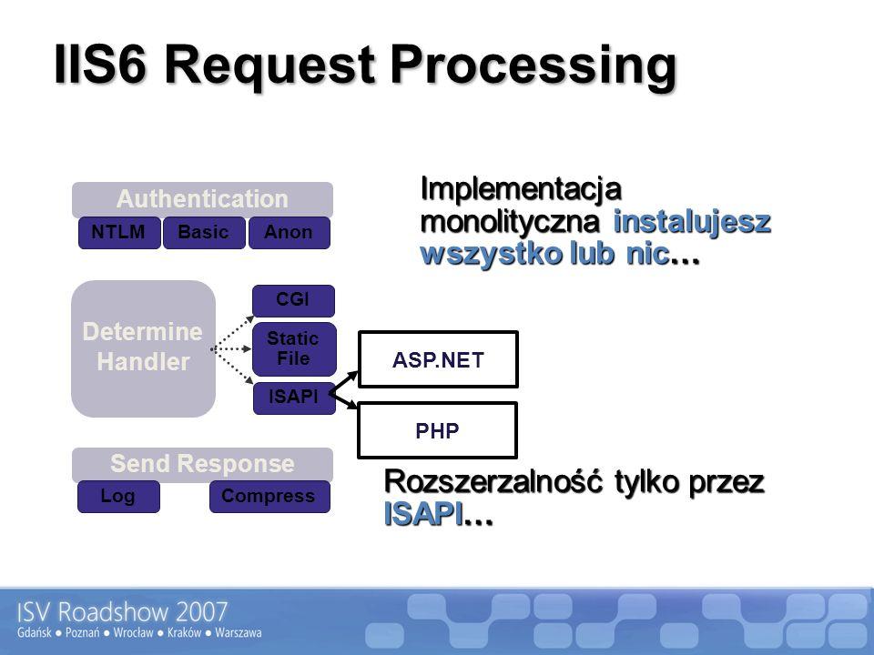 IIS6 Request Processing Send Response LogCompress NTLMBasic Determine Handler CGI Static File Authentication Anon Implementacja monolityczna instalujesz wszystko lub nic… Rozszerzalność tylko przez ISAPI… ASP.NET PHP ISAPI … …