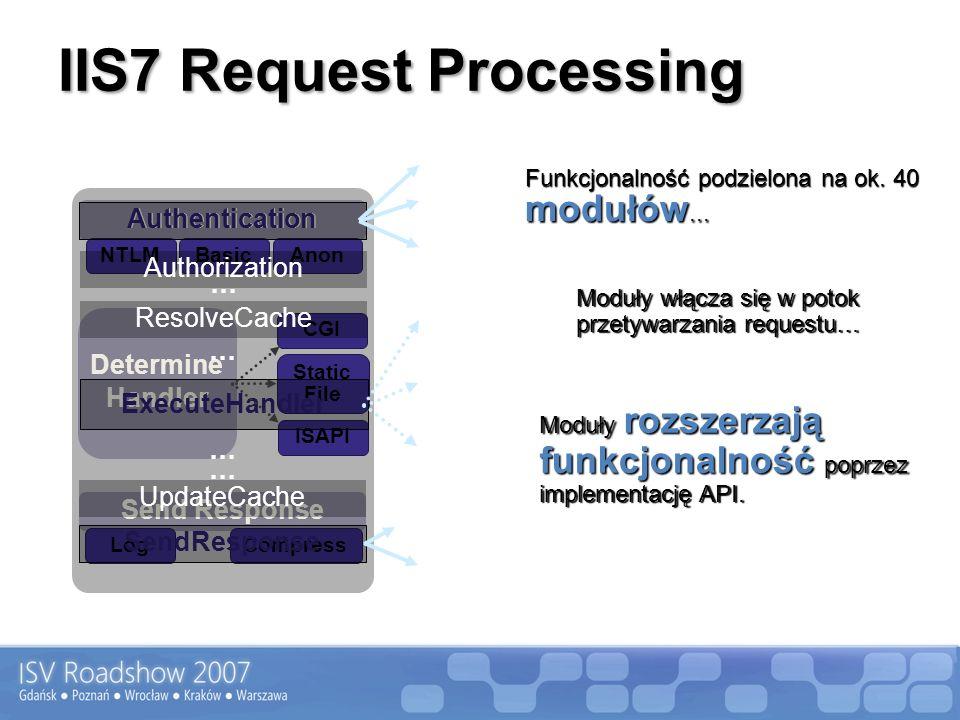 IIS7 Request Processing Send Response LogCompress NTLMBasic Determine Handler CGI Static File ISAPI Authentication Anon SendResponse Authentication Authorization ResolveCache ExecuteHandler UpdateCache … … Funkcjonalność podzielona na ok.