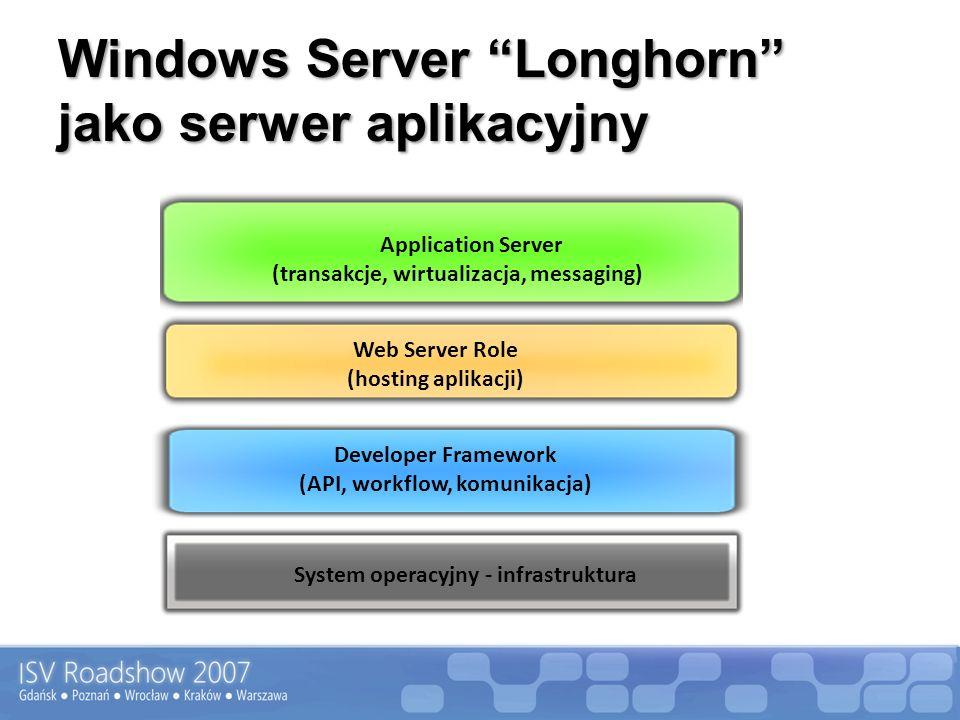 System operacyjny - infrastruktura Web Server Role (hosting aplikacji) Application Server (transakcje, wirtualizacja, messaging) Developer Framework (API, workflow, komunikacja) Windows Server Longhorn jako serwer aplikacyjny