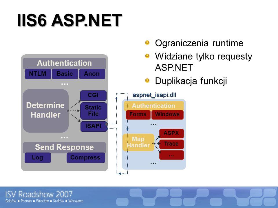 IIS6 ASP.NET Ograniczenia runtime Widziane tylko requesty ASP.NET Duplikacja funkcji Send Response LogCompress NTLMBasic Determine Handler CGI Static File ISAPI Authentication Anon … … Authentication Forms Windows Map Handler ASPX Trace … … …aspnet_isapi.dll