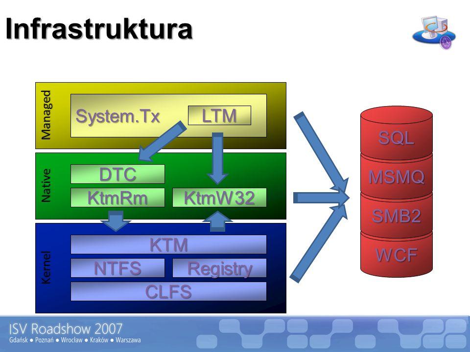 Infrastruktura Kernel KTM CLFS NTFSRegistry KtmRmKtmW32 DTC Native Managed System.Tx LTM WCF SMB2 MSMQ SQL