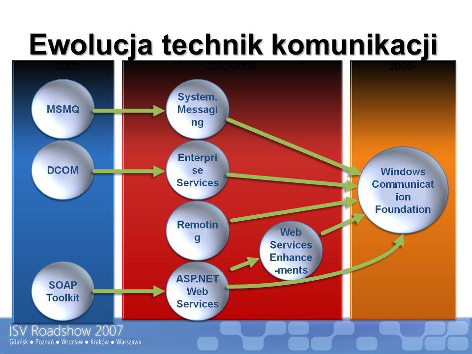 Workflow Method Event Komunikacja Obiekt.NET zarządzany przez runtime występuje jako pośrednik Generuje zdarzenia Proxy dla wychodzących wywołań metod 4 składniki: Local Communication Activities Contract Local Service EventArgs Application ExternalDataExchangeService Workflow Runtime Output Input