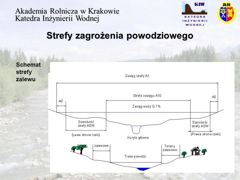 Strefy zagrożenia powodziowego Akademia Rolnicza w Krakowie Katedra Inżynierii Wodnej Schemat strefy zalewu