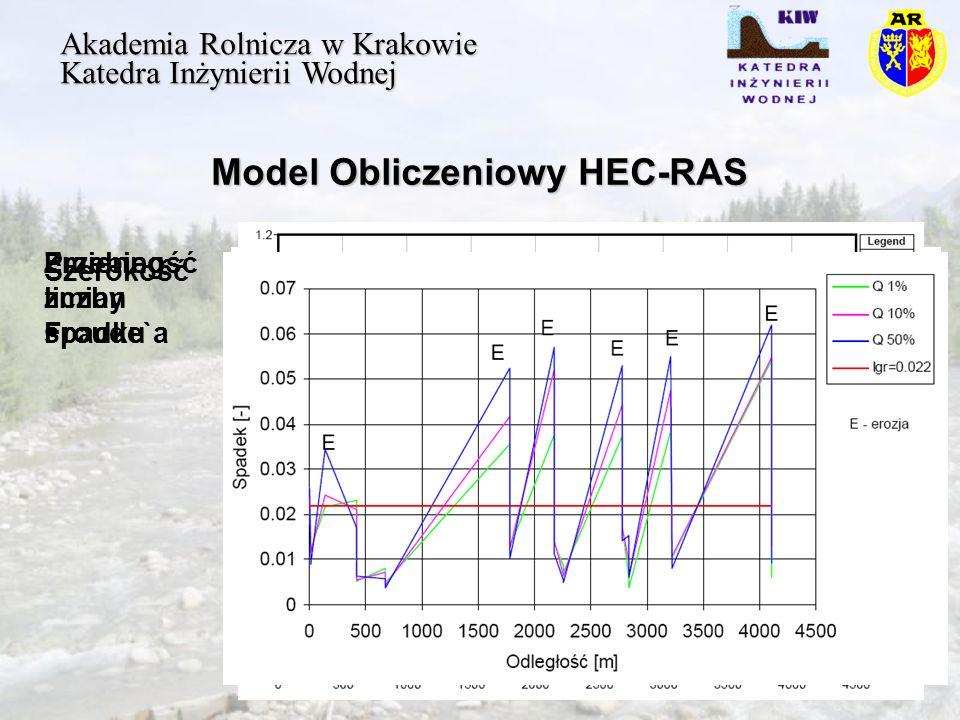 Model Obliczeniowy HEC-RAS Akademia Rolnicza w Krakowie Katedra Inżynierii Wodnej Szerokość Zmienność liczby Froude`a Przebieg zmian spadku