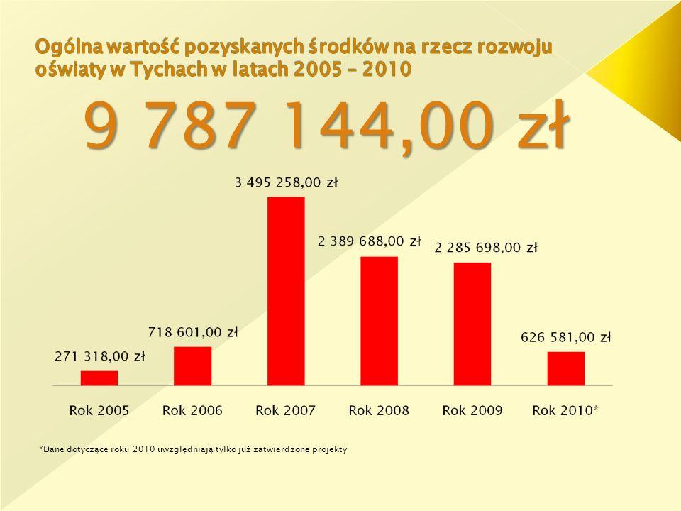 9 787 144,00 zł *Dane dotyczące roku 2010 uwzględniają tylko już zatwierdzone projekty