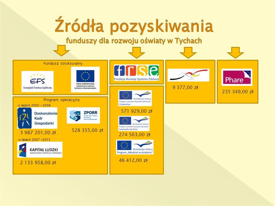 Fundusz strukturalny w latach 2000 - 2006 Program operacyjny w latach 2007 -2013 571 929,00 zł 274 563,00 zł 46 412,00 zł 9 377,00 zł 235 349,00 zł 3