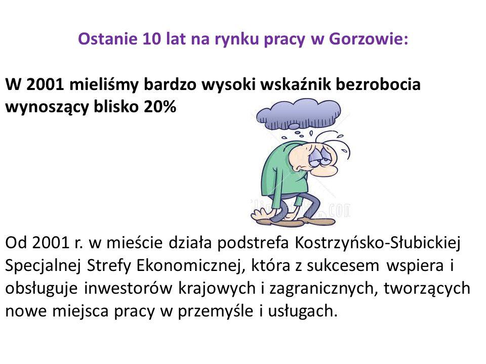Ostanie 10 lat na rynku pracy w Gorzowie: W 2001 mieliśmy bardzo wysoki wskaźnik bezrobocia wynoszący blisko 20% Od 2001 r.