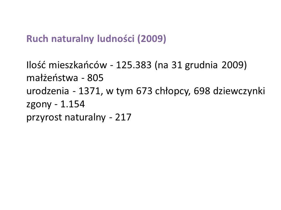 Ruch naturalny ludności (2009) Ilość mieszkańców - 125.383 (na 31 grudnia 2009) małżeństwa - 805 urodzenia - 1371, w tym 673 chłopcy, 698 dziewczynki zgony - 1.154 przyrost naturalny - 217