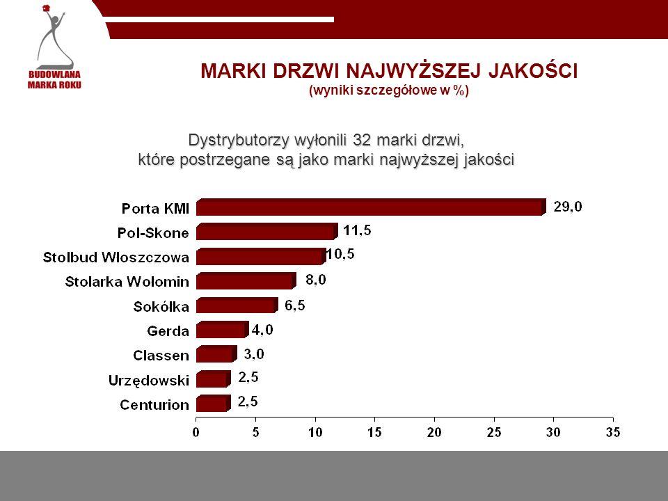 MARKI DRZWI NAJCZĘŚCIEJ POSIADANE W SPRZEDAŻY (wyniki szczegółowe w %)