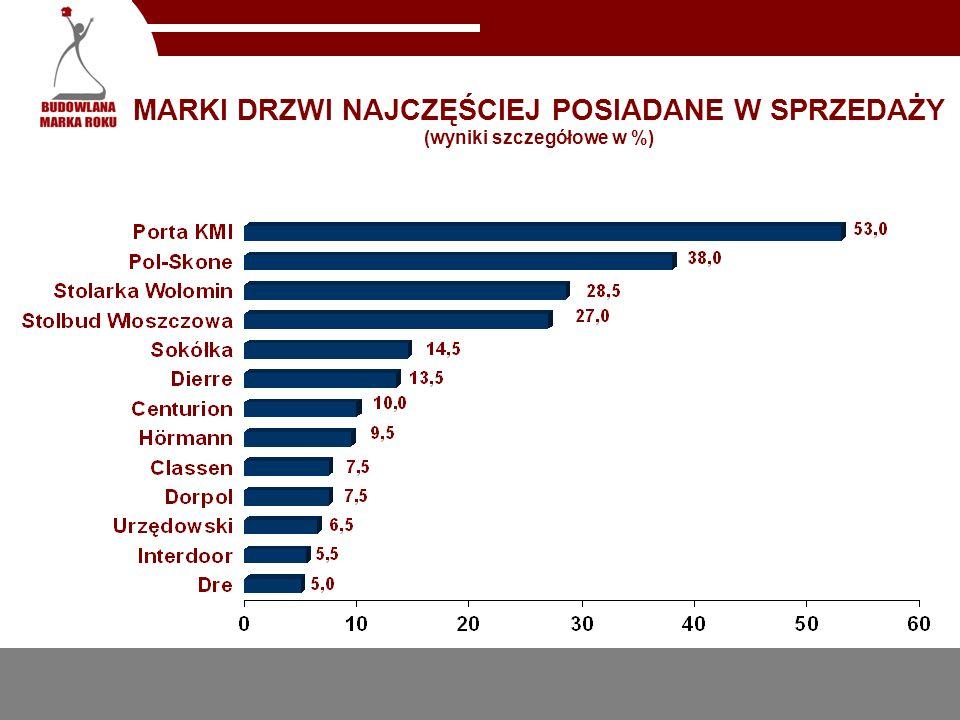 RODZAJE DRZWI NAJCZĘŚCIEJ POSIADANE W SPRZEDAŻY (wyniki szczegółowe w %)