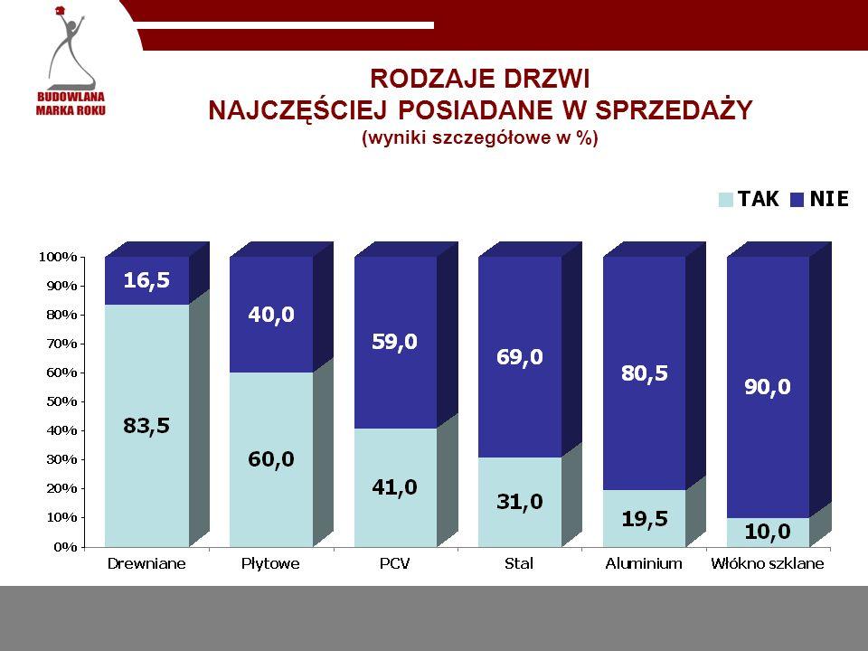 NAJCHĘTNIEJ ZAKUPYWANE MARKI DRZWI (wyniki szczegółowe w %)