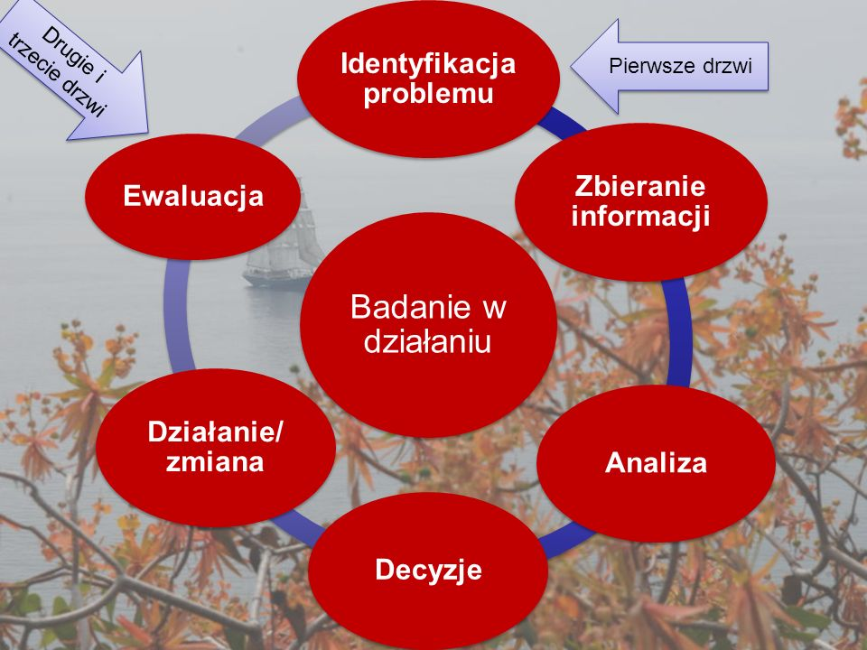 Badanie w działaniu Identyfikacja problemu Zbieranie informacji AnalizaDecyzje Działanie/ zmiana Ewaluacja Pierwsze drzwi Drugie i trzecie drzwi
