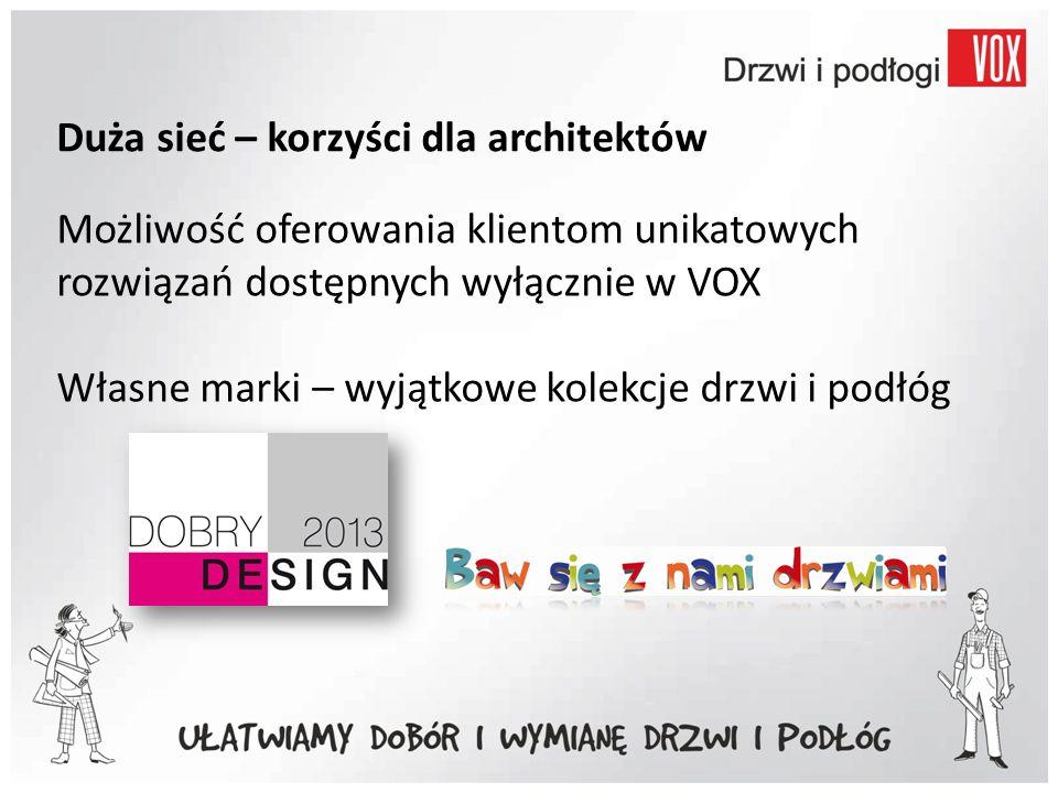 Duża sieć – korzyści dla architektów Możliwość oferowania klientom unikatowych rozwiązań dostępnych wyłącznie w VOX Własne marki – wyjątkowe kolekcje drzwi i podłóg