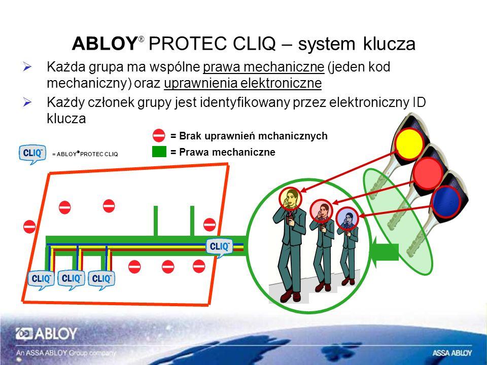 Każda grupa ma wspólne prawa mechaniczne (jeden kod mechaniczny) oraz uprawnienia elektroniczne Każdy członek grupy jest identyfikowany przez elektron