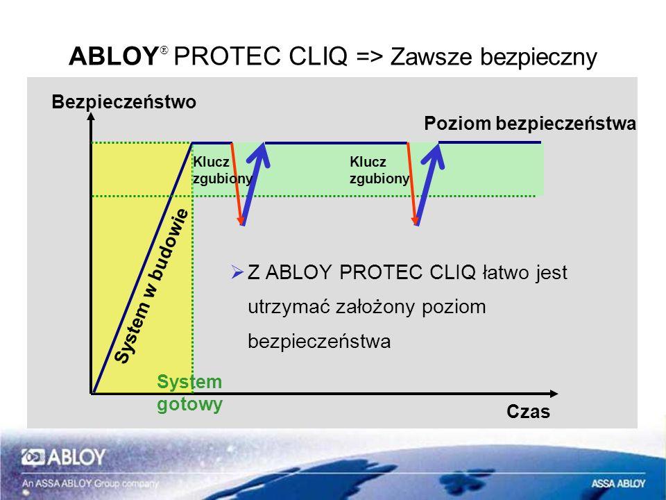 ABLOY PROTEC CLIQ => Zawsze bezpieczny Czas Bezpieczeństwo Z ABLOY PROTEC CLIQ łatwo jest utrzymać założony poziom bezpieczeństwa System gotowy System