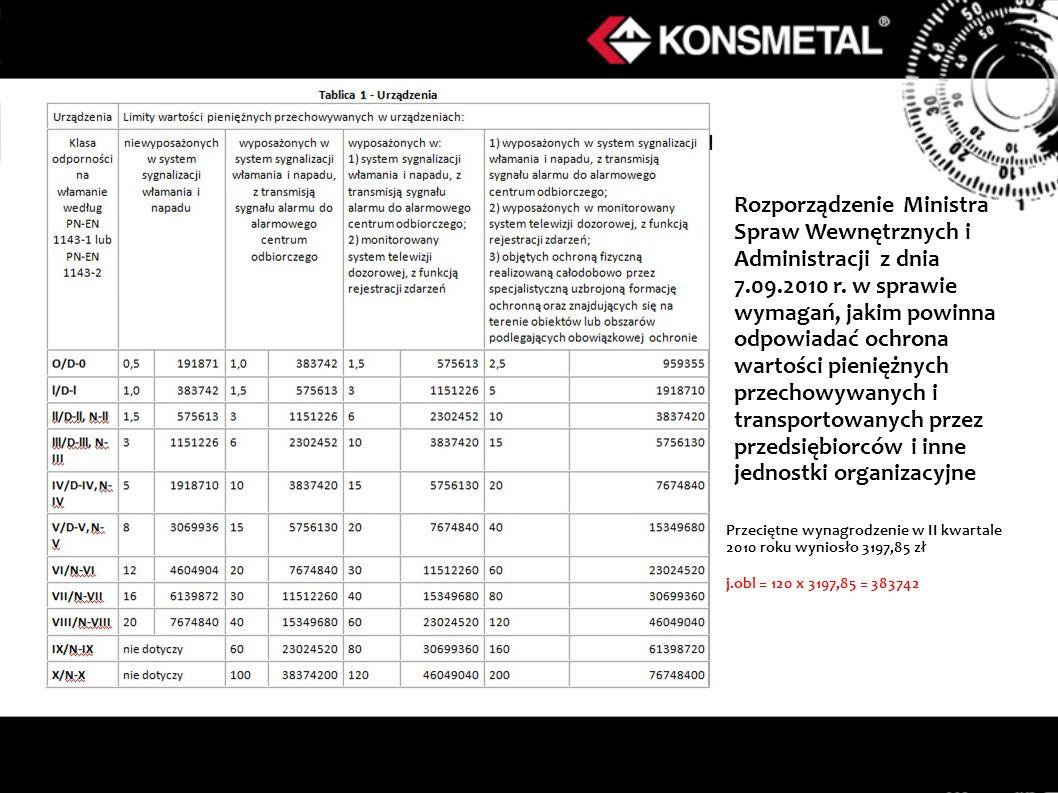 Rozporządzenie Ministra Spraw Wewnętrznych i Administracji z dnia 7.09.2010 r. w sprawie wymagań, jakim powinna odpowiadać ochrona wartości pieniężnyc
