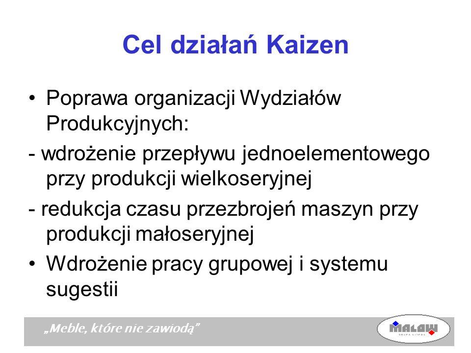 Meble, które nie zawiodą Cel działań Kaizen Poprawa organizacji Wydziałów Produkcyjnych: - wdrożenie przepływu jednoelementowego przy produkcji wielko