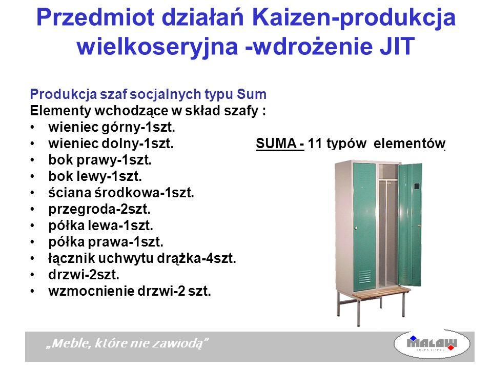 Meble, które nie zawiodą Przedmiot działań Kaizen-produkcja wielkoseryjna -wdrożenie JIT Produkcja szaf socjalnych typu Sum Elementy wchodzące w skład