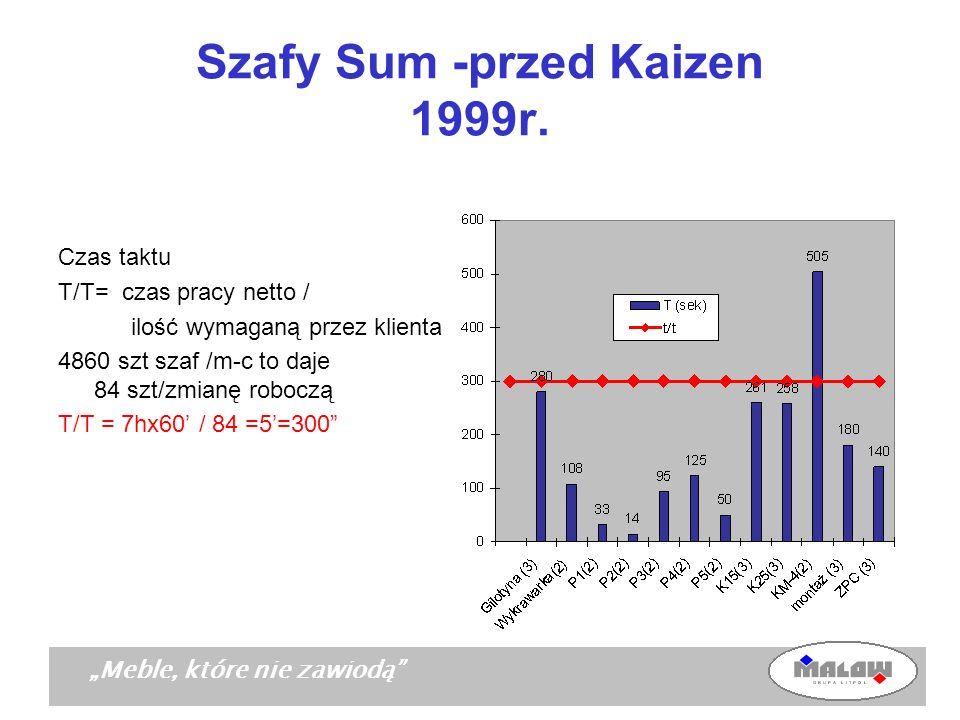 Meble, które nie zawiodą Szafy Sum -przed Kaizen 1999r. Czas taktu T/T= czas pracy netto / ilość wymaganą przez klienta 4860 szt szaf /m-c to daje 84