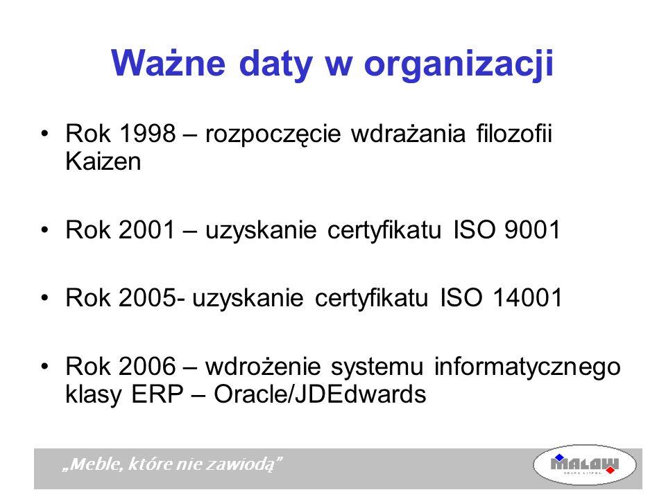 Meble, które nie zawiodą Ważne daty w organizacji Rok 1998 – rozpoczęcie wdrażania filozofii Kaizen Rok 2001 – uzyskanie certyfikatu ISO 9001 Rok 2005