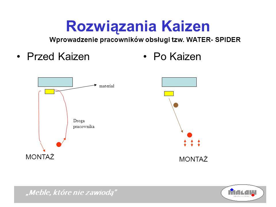 Meble, które nie zawiodą Rozwiązania Kaizen Po Kaizen Wprowadzenie pracowników obsługi tzw. WATER- SPIDER Przed Kaizen materiał Droga pracownika MONTA