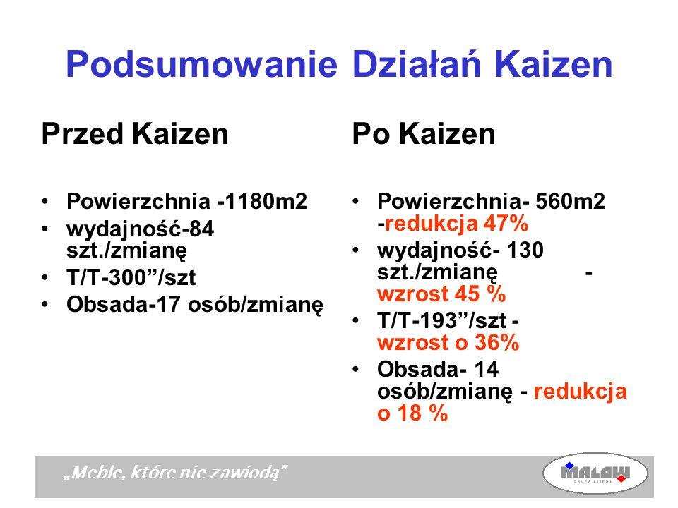 Meble, które nie zawiodą Podsumowanie Działań Kaizen Przed Kaizen Powierzchnia -1180m2 wydajność-84 szt./zmianę T/T-300/szt Obsada-17 osób/zmianę Po K