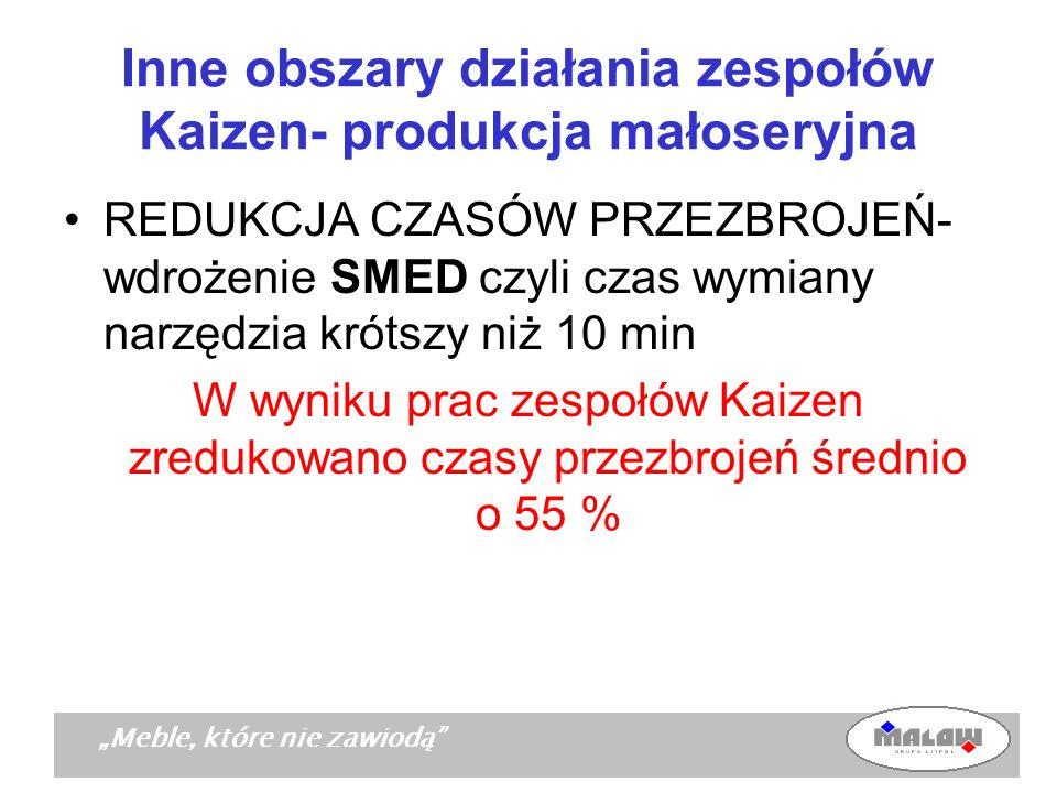 Meble, które nie zawiodą Inne obszary działania zespołów Kaizen- produkcja małoseryjna REDUKCJA CZASÓW PRZEZBROJEŃ- wdrożenie SMED czyli czas wymiany