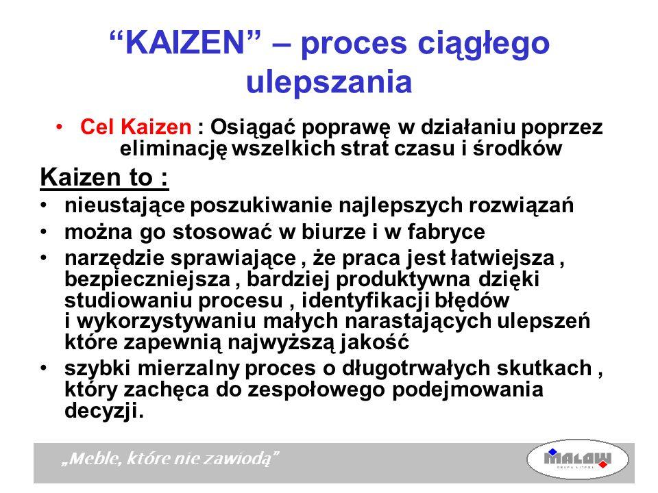 Meble, które nie zawiodą KAIZEN – proces ciągłego ulepszania Cel Kaizen : Osiągać poprawę w działaniu poprzez eliminację wszelkich strat czasu i środk