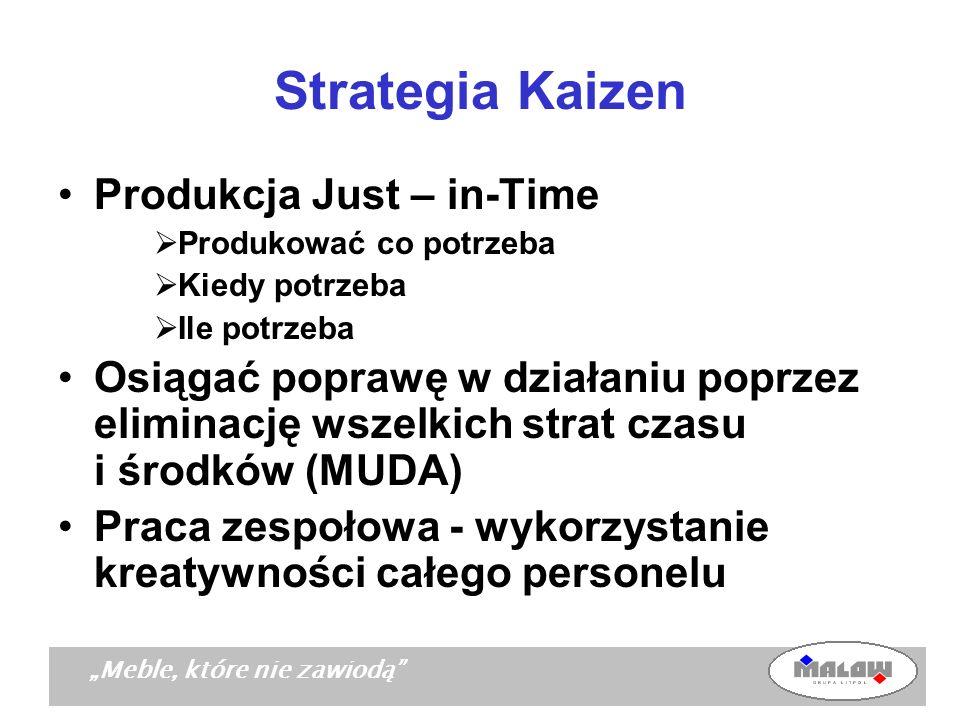 Meble, które nie zawiodą Strategia Kaizen Produkcja Just – in-Time Produkować co potrzeba Kiedy potrzeba Ile potrzeba Osiągać poprawę w działaniu popr