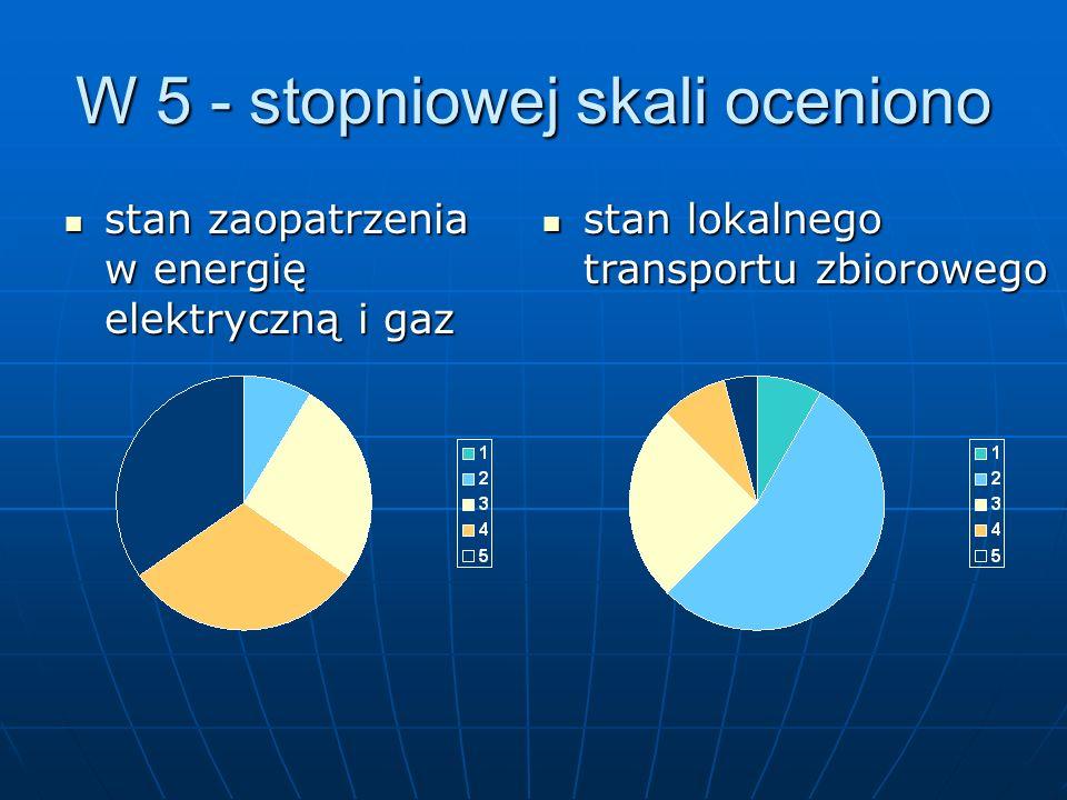 W 5 - stopniowej skali oceniono stan zaopatrzenia w energię elektryczną i gaz stan zaopatrzenia w energię elektryczną i gaz stan lokalnego transportu zbiorowego stan lokalnego transportu zbiorowego