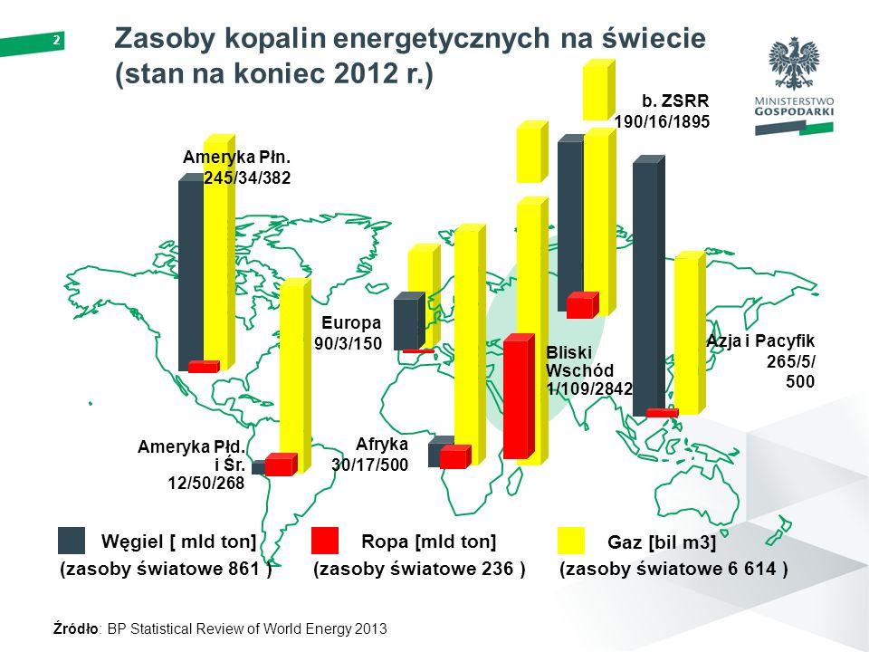 2 Zasoby kopalin energetycznych na świecie (stan na koniec 2012 r.) Afryka 30/17/500 Europa 90/3/150 b. ZSRR 190/16/1895 Azja i Pacyfik 265/5/ 500 Ame