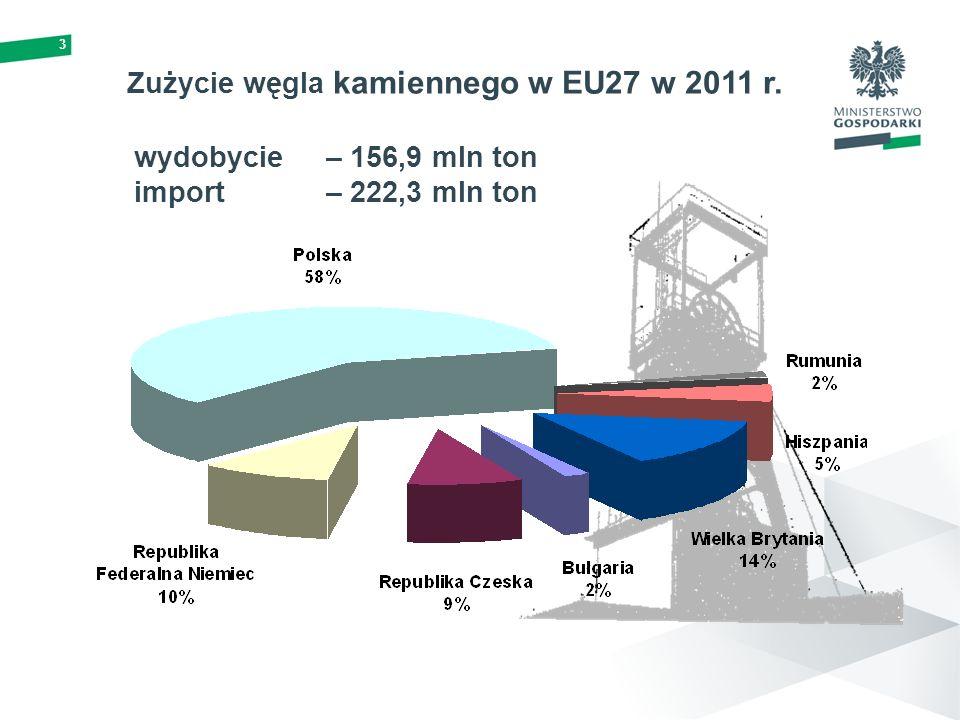 3 wydobycie – 156,9 mln ton import – 222,3 mln ton Zużycie węgla kamiennego w EU27 w 2011 r.