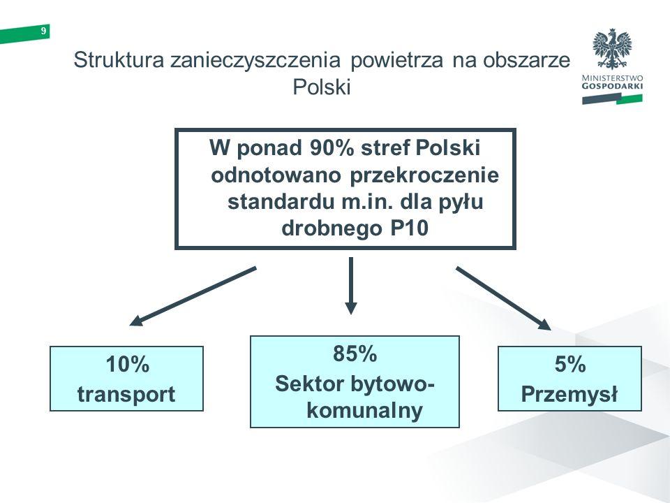 9 Struktura zanieczyszczenia powietrza na obszarze Polski W ponad 90% stref Polski odnotowano przekroczenie standardu m.in. dla pyłu drobnego P10 85%