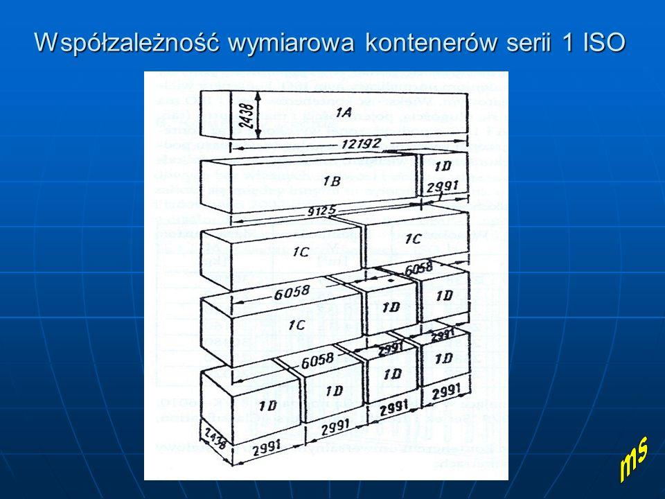 Współzależność wymiarowa kontenerów serii 1 ISO