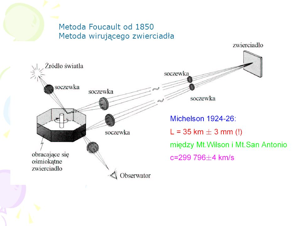 Kłopoty z transformacją Galileusza przy końcu XIX wieku.