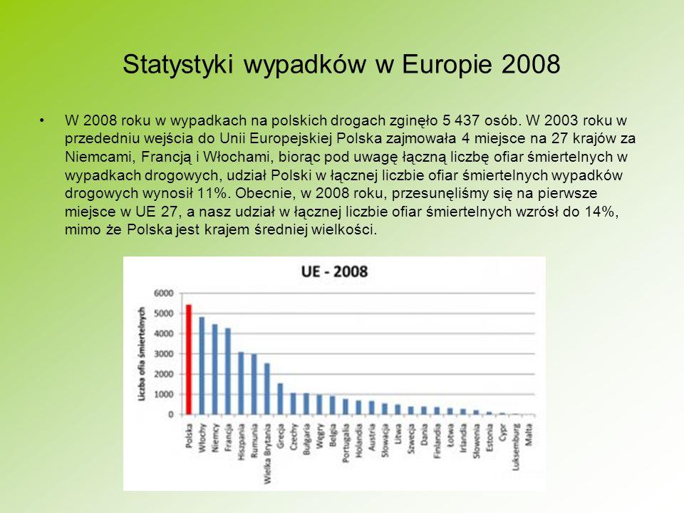 Statystyki wypadków w Europie 2008 W 2008 roku w wypadkach na polskich drogach zginęło 5 437 osób. W 2003 roku w przededniu wejścia do Unii Europejski