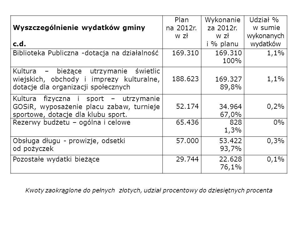 Wyszczególnienie wydatków gminy c.d. Plan na 2012r. w zł Wykonanie za 2012r. w zł i % planu Udział % w sumie wykonanych wydatków Biblioteka Publiczna