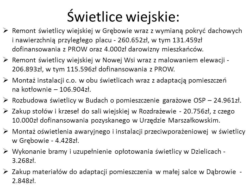 Świetlice wiejskie: Remont świetlicy wiejskiej w Grębowie wraz z wymianą pokryć dachowych i nawierzchnią przyległego placu - 260.652zł, w tym 131.459z