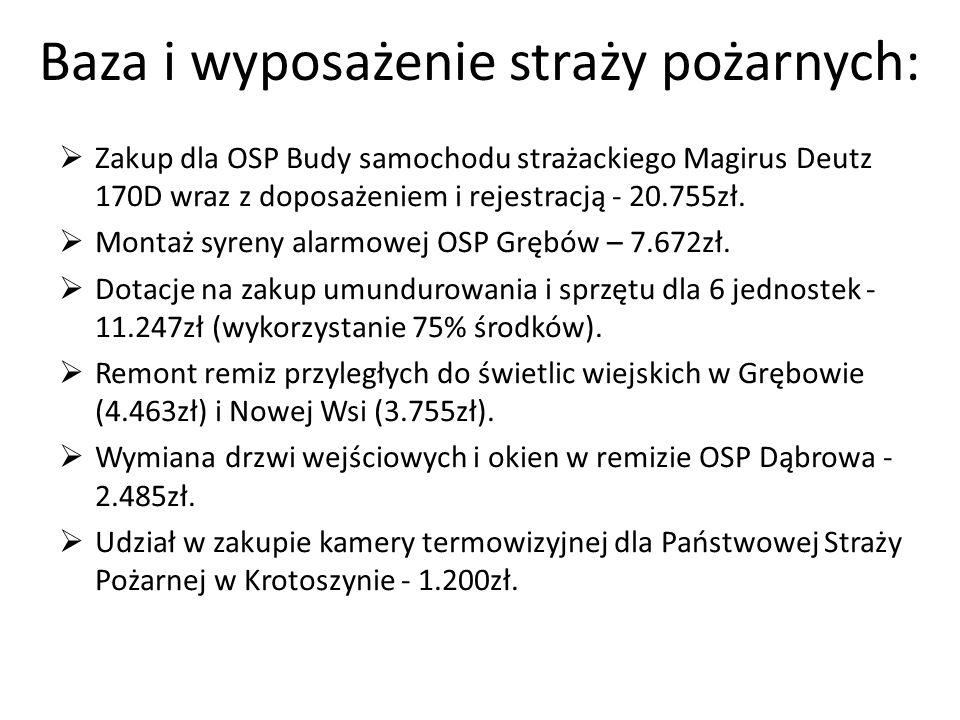 Baza i wyposażenie straży pożarnych: Zakup dla OSP Budy samochodu strażackiego Magirus Deutz 170D wraz z doposażeniem i rejestracją - 20.755zł. Montaż