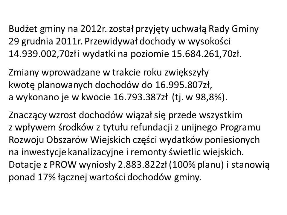 Budżet gminy na 2012r. został przyjęty uchwałą Rady Gminy 29 grudnia 2011r. Przewidywał dochody w wysokości 14.939.002,70zł i wydatki na poziomie 15.6