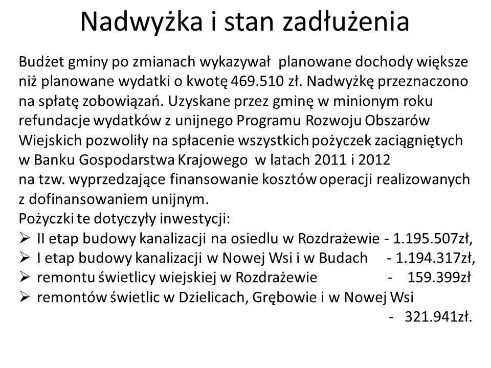 Nadwyżka i stan zadłużenia Budżet gminy po zmianach wykazywał planowane dochody większe niż planowane wydatki o kwotę 469.510 zł. Nadwyżkę przeznaczon