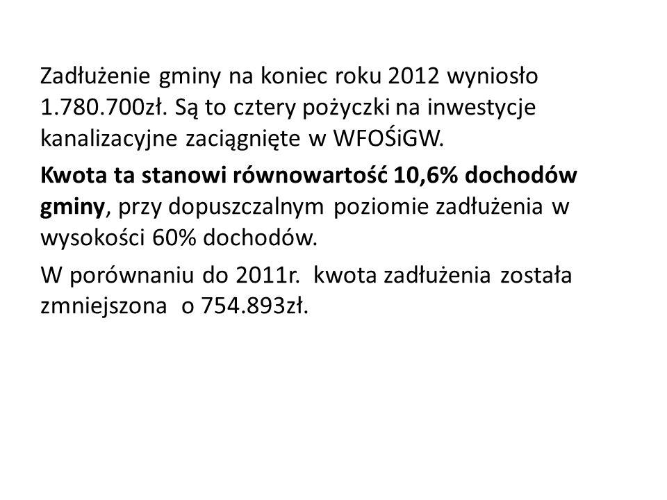 Zadłużenie gminy na koniec roku 2012 wyniosło 1.780.700zł. Są to cztery pożyczki na inwestycje kanalizacyjne zaciągnięte w WFOŚiGW. Kwota ta stanowi r