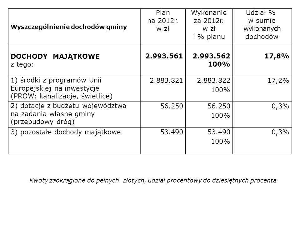 Wyszczególnienie dochodów gminy Plan na 2012r. w zł Wykonanie za 2012r. w zł i % planu Udział % w sumie wykonanych dochodów DOCHODY MAJĄTKOWE z tego:
