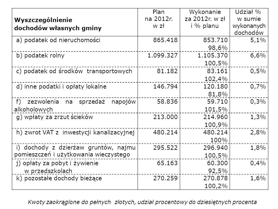 Wyszczególnienie dochodów własnych gminy Plan na 2012r. w zł Wykonanie za 2012r. w zł i % planu Udział % w sumie wykonanych dochodów a) podatek od nie