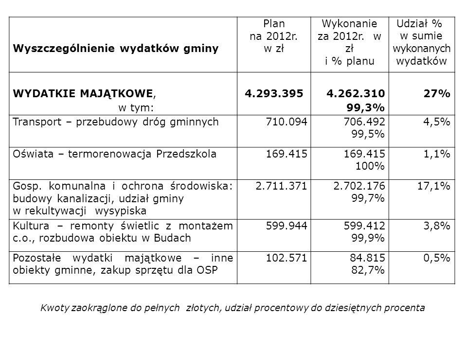 Wyszczególnienie wydatków gminy Plan na 2012r. w zł Wykonanie za 2012r. w zł i % planu Udział % w sumie wykonanych wydatków WYDATKIE MAJĄTKOWE, w tym: