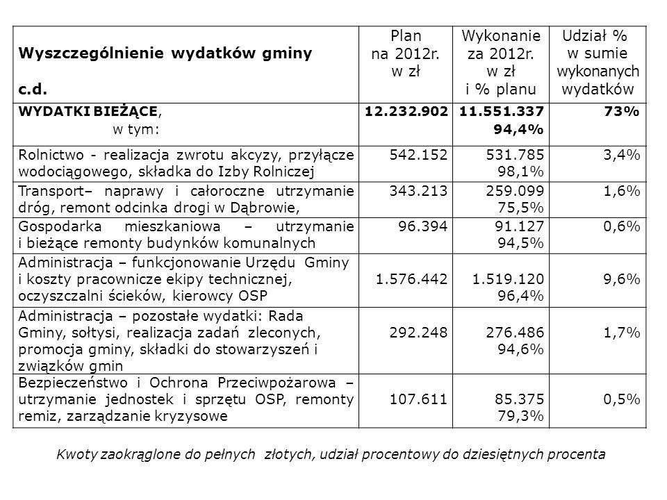 Wyszczególnienie wydatków gminy c.d. Plan na 2012r. w zł Wykonanie za 2012r. w zł i % planu Udział % w sumie wykonanych wydatków WYDATKI BIEŻĄCE, w ty