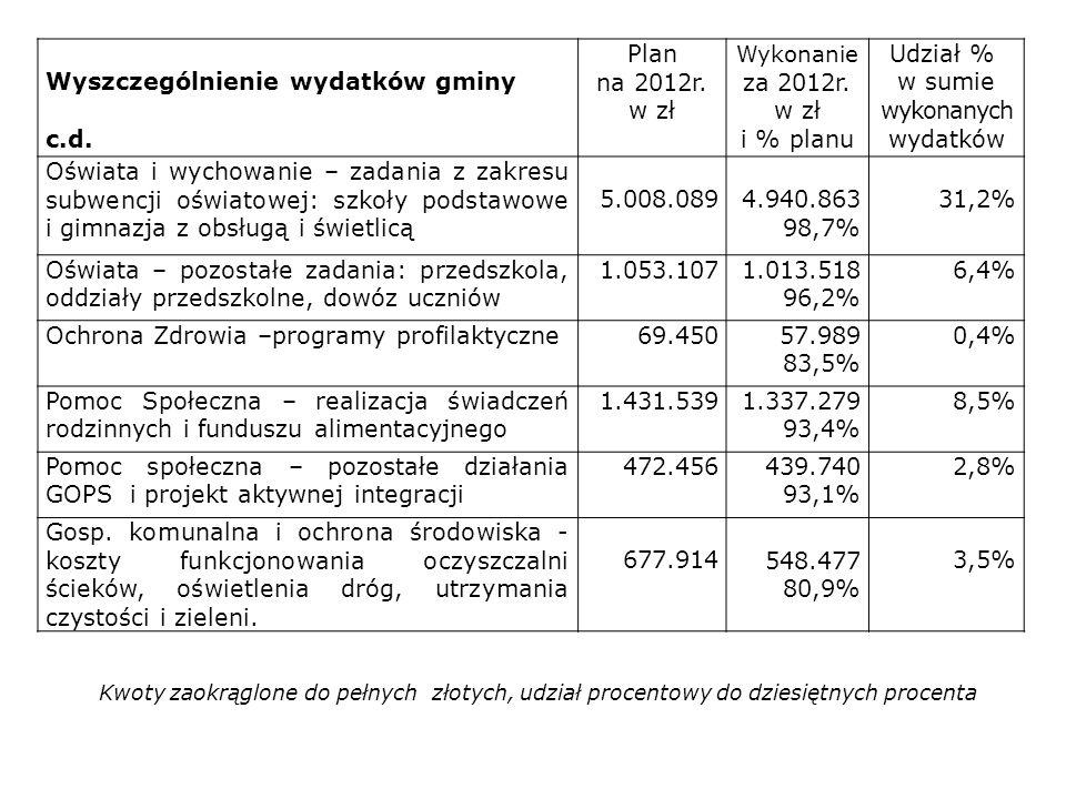 Wyszczególnienie wydatków gminy c.d. Plan na 2012r. w zł Wykonanie za 2012r. w zł i % planu Udział % w sumie wykonanych wydatków Oświata i wychowanie