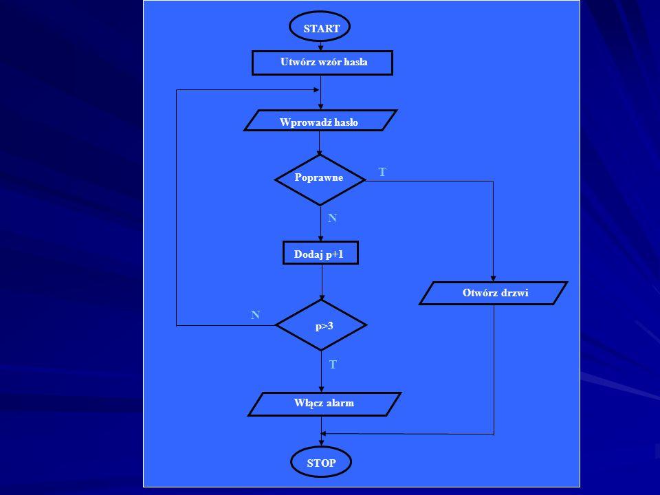 PROBLEM przykładowy PROBLEM Drzwi z zamkiem na hasło. Po 3-krotnym błędnym wpisaniu hasła ma uruchomić się alarm. DANE: - hasło definiowane jako stała
