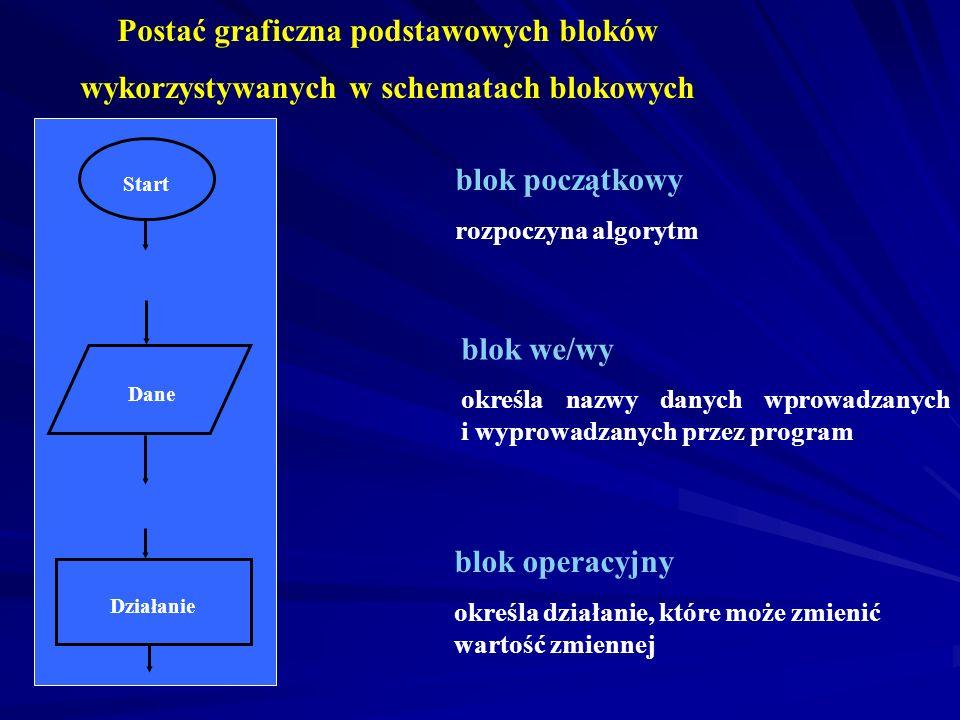 metoda od ogółu do szczegółu metoda od ogółu do szczegółu: polega na ogólnym zapisaniu całego problemu bez szczegółowego analizowania jego fragmentów;